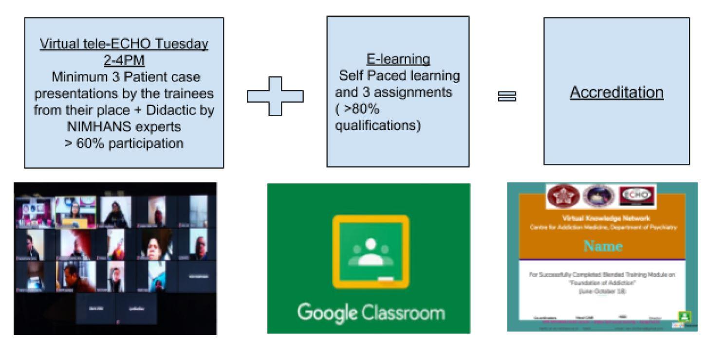 Teaching Methodogly